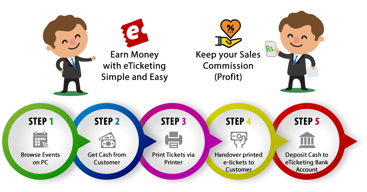Become eTicketing Partner Outlet